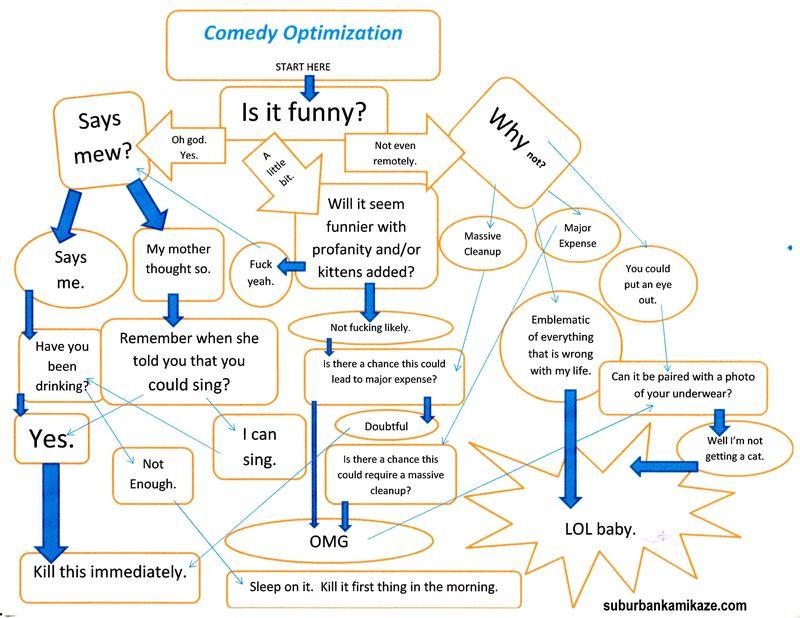 Laugh chart